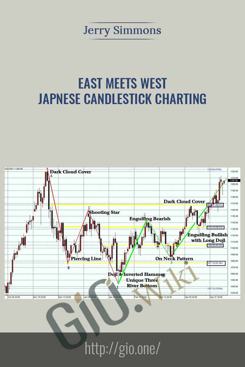 East Meets West. Japnese Candlestick Charting - Jerry Simmons