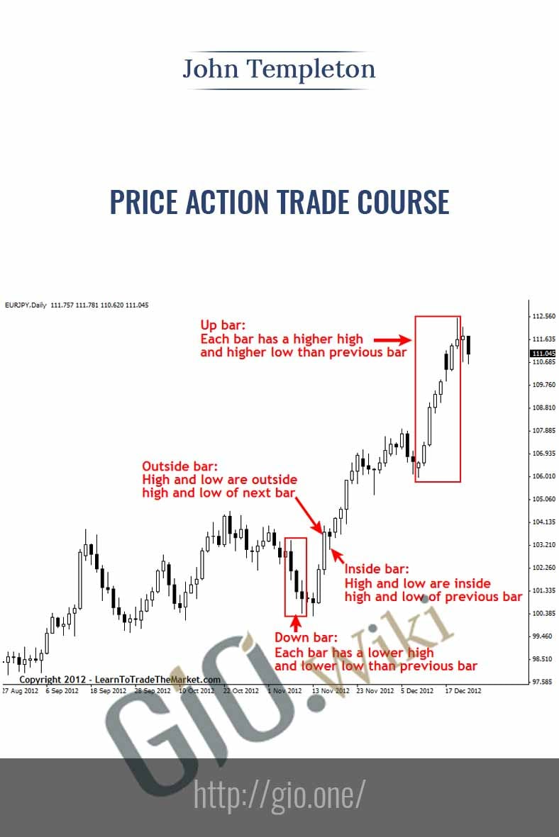 Price Action Trade Course - John Templeton