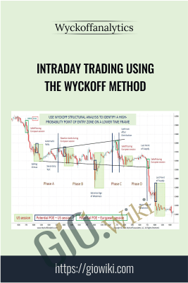 Intraday Trading Using The Wyckoff Method